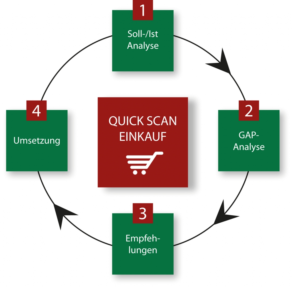 Bausteine Quick Scan Einkauf Eric Mehrling